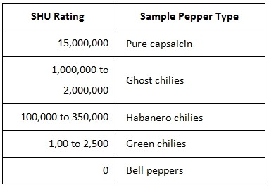 SHU rating for peppers